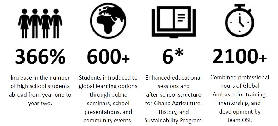 ghana-recap-stats-one-step-initiative-inc